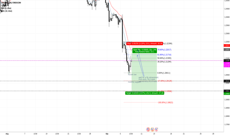 USDCAD: trade idea for next week