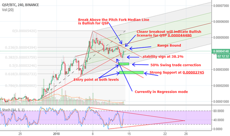 QSPBTC: QSP forecast