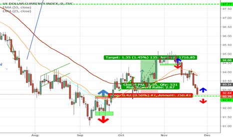 DXY: Dollar at critical point