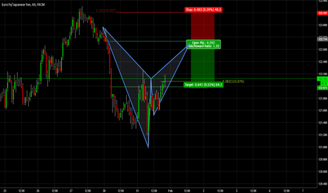 EURJPY: Potential Bearish Bat Pattern EURJPY 1hr Chart