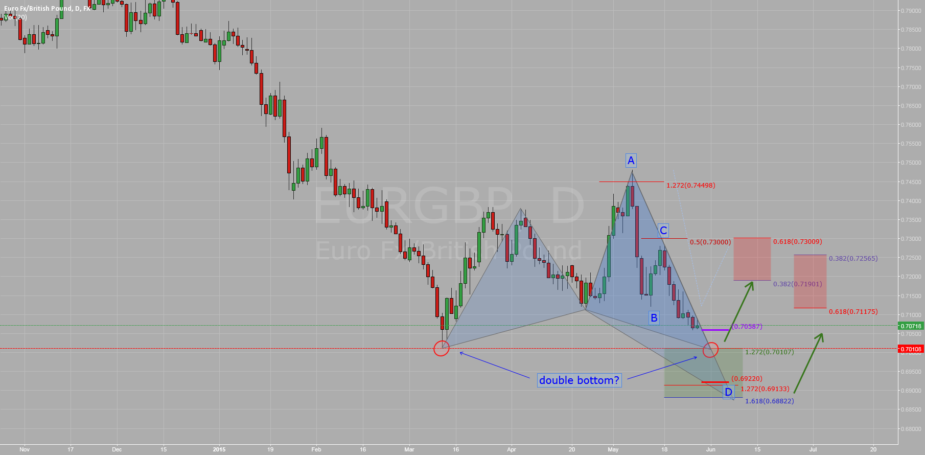 $EURGBP: Consolidation Time?