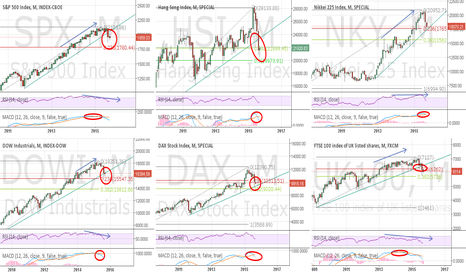 SPX: Sep 2015 Snapshot most significant indices