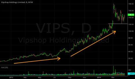 VIPS: VIPS 10,000 ft fly by, of best chart i can find.
