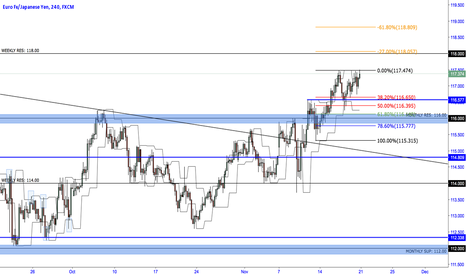 EURJPY: EURJPY bullish momentum to 118.00 and above