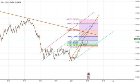EURUSD: eurusd long opportunity