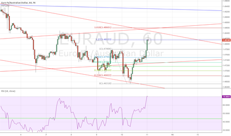 EURAUD: Opportuinity to renter the EURAUD and AUDUSD frenzy #forex