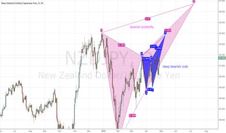 NZDJPY: double pattern in progress
