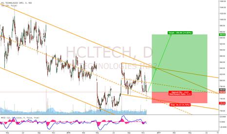 HCLTECH: HCLTECH Potential Buy Setup!!