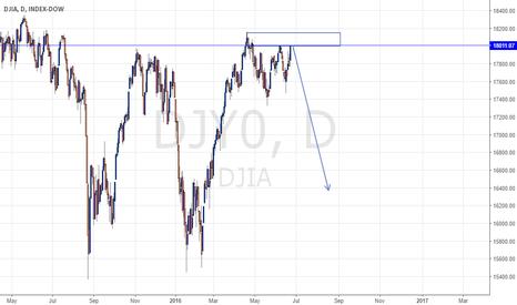 DJI: DJIA FORECAST