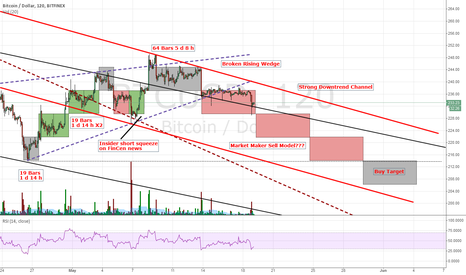 BTCUSD: Is the Market Maker Sell Model in effect again?