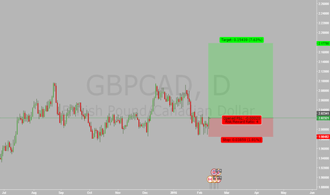 GBPCAD: gbpcad