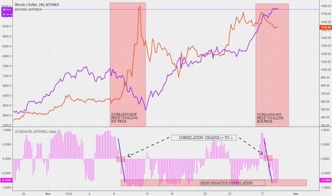 BTCUSD: BTC vs. BCH high negative correlation to continue for a while