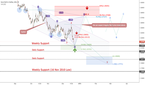 EURUSD: Time to Look Back!