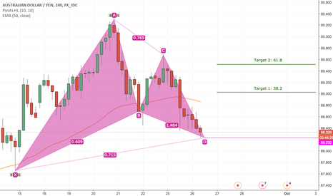 AUDJPY: Buy AUDJPY Short Term Based On H4 TF Bullish Gartley Pattern