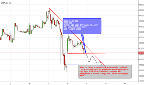 CIPLA: CIPLA 9th November, Day Trade ( GAP FILL ?)
