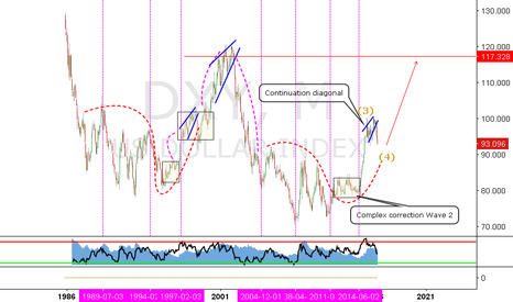 DXY: DXY - M - READY FOR BIG BOUNCE ?