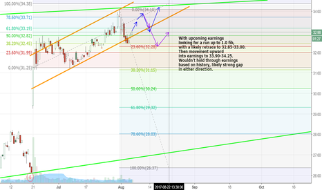 LZB: Forecast with 4hr chart into earnings