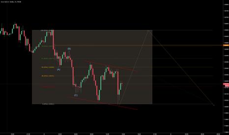 EURUSD: based on a pattern 2 weeks ago