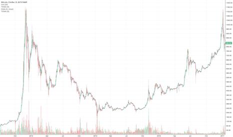 BTCUSD: 2013-2014 bubble normal scale