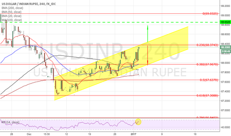USDINR: USDINR in 4hr trend channel