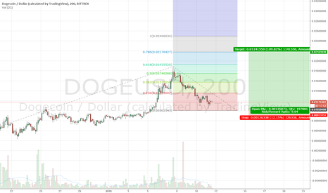 DOGEUSD: DOGE/USD *calculated / bullish reversal from 0.01 area