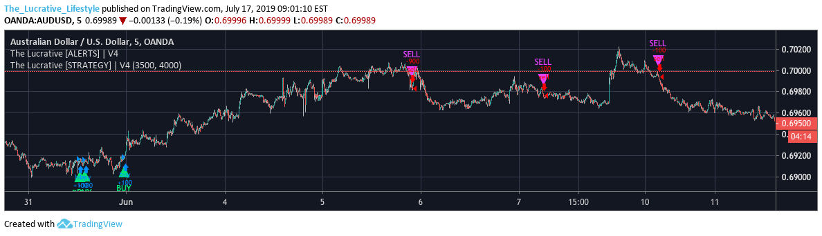 Best Ema Trading Strategy No Repaint Indicator Tradingview ...