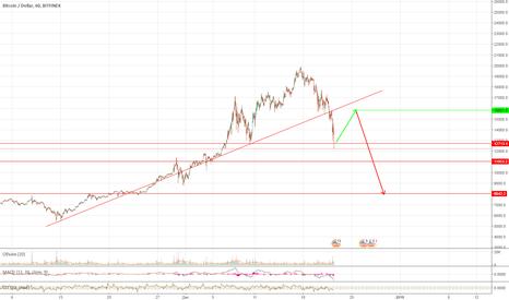 BTCUSD: BTC USD падаем до 11 000$ - 8000$