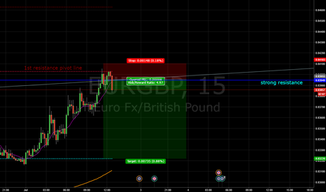 EURGBP: Sell eur/gbp now