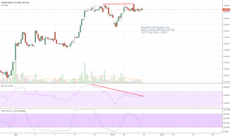 ASIANPAINT: Negative divergence on hourly basis Sell @ 1255 SL 1275 Trg 1226