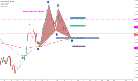 EURUSD: Potential Bullish Gartley Forming ON EURUSD 4hr Chart