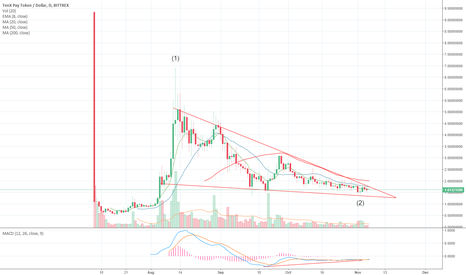 PAYUSD: Ten X Pay Falling Wedge