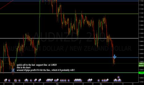 AUDNZD: quick sell  AUD/NZD