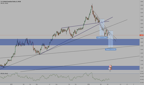 USDCAD: USD/CAD Downtrend Continuation