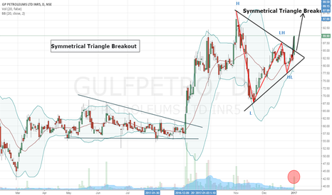 GULFPETRO: GP Petroleums- Symmetrical Triangle+ Bollinger Band Breakout-Buy