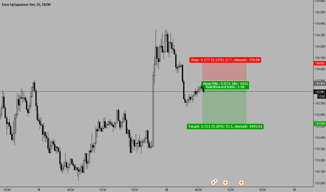 EURJPY: EURJPY Short 133.890 stop loss above 134.10 target 133.550