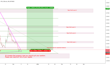 BTGBTC: Long position for BTG/BTC