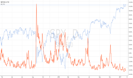 SPX: S&P 500 at its high -Volatility at its low