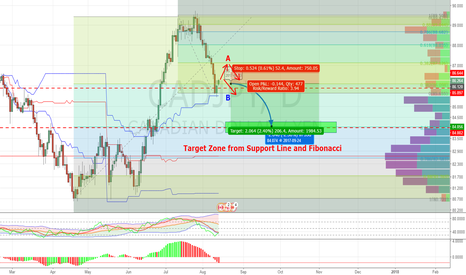 CADJPY: CadJpy, Bias going down but wait to confirm 2 scenario.