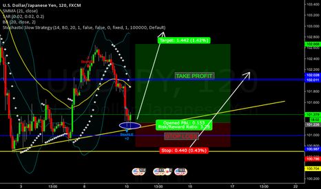USDJPY: USDJPY GOOD OPPORTUNITY TO BUY
