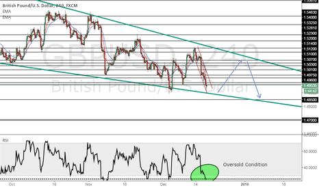 GBPUSD: GBP/USD Pullback