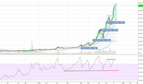 BTCUSD: buying here comes with limited near-term upside.