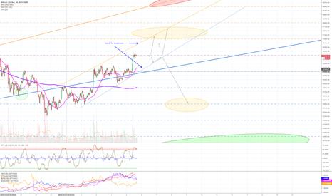 BTCUSD: Jan 5 - Bitcoin resistance levels & buy/sell zones (short term)