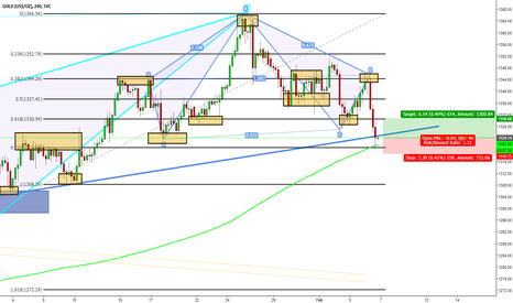 GOLD: Gold Scalping up opportunity