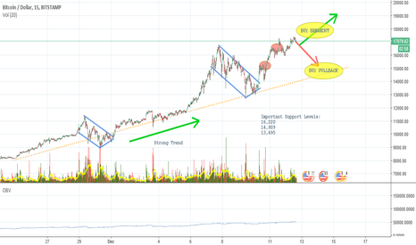 BTCUSD: BTC BREAKOUT ACTION AND SUPPORT LEVELS