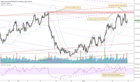 NZDUSD: NZDUSD sell because price is rejected from the channel