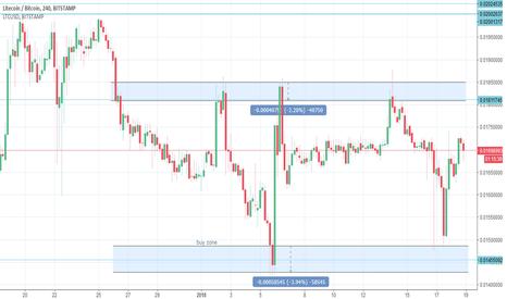 LTCBTC: LTCBTC Range trading