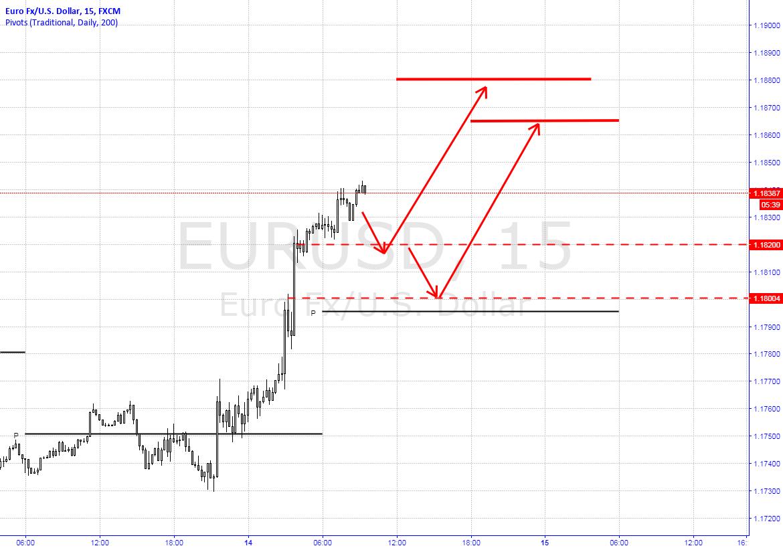 Long EURUSD Trading Plan