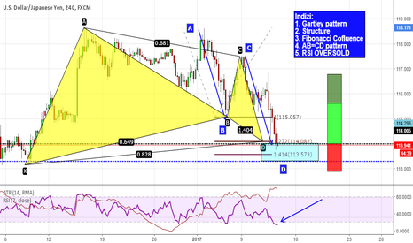 USDJPY: Gartley & AB=CD su USDJPY