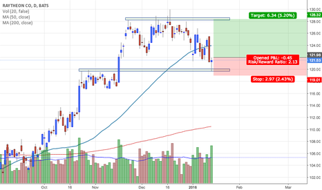RTN: Raytheon - $RTN - Possible long