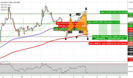 EURUSD: EURUSD - Potential Shark Pattern after FOMC